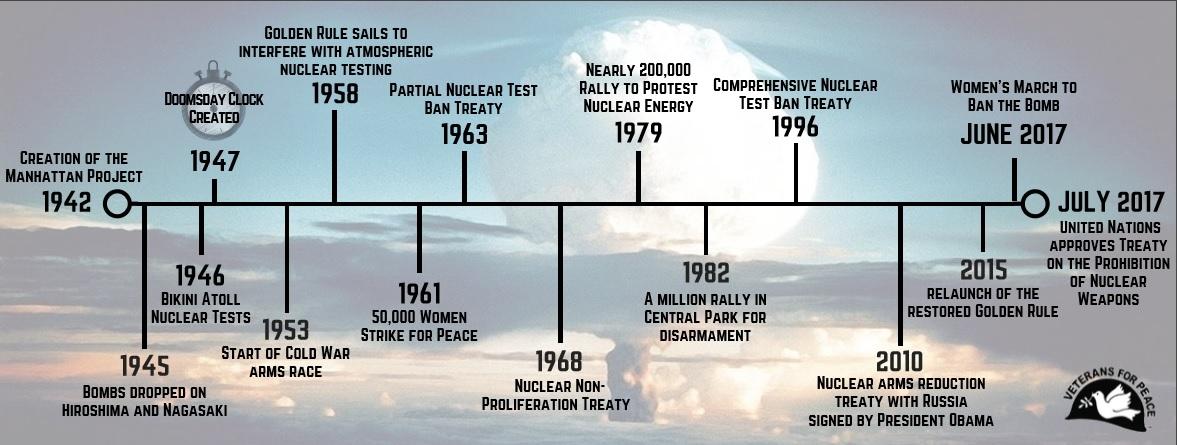Vfptimeline Veterans Call  Sign Nuclear Ban Treaty World War