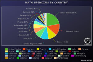 What countries pay for NATO - Source: https://www.nato.int/cps/en/natohq/topics_67655.htm