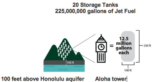 Storage tanks of jet fuel 100 feet above Honolulu aquifer