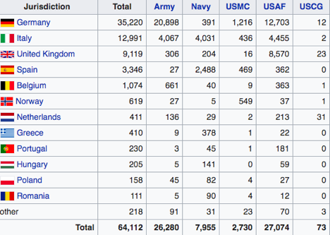 List of US military personnel in Europe