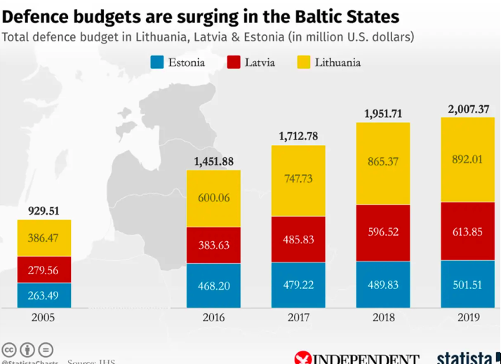 Military budgets surging in Baltic States