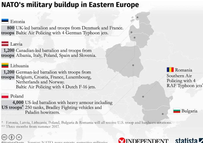 NATO military buildup in eastern Europe