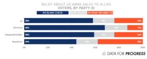 Opinión pública estadounidense sobre gasto militar