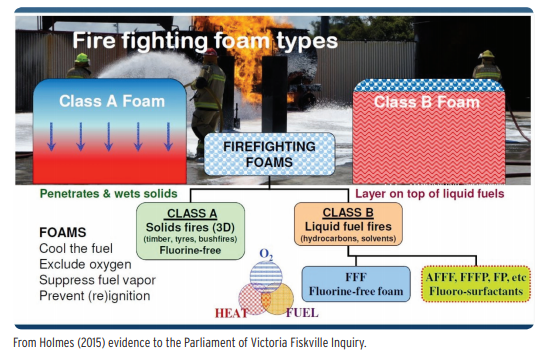 Fire Fighting Foam Types