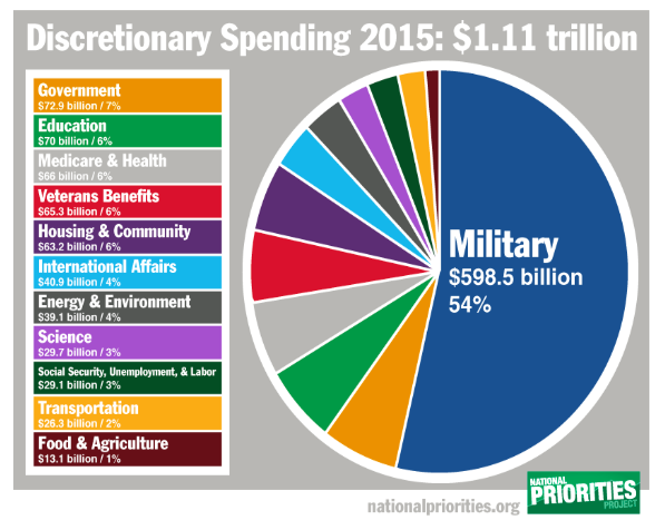 US spending chart shows massive military spending