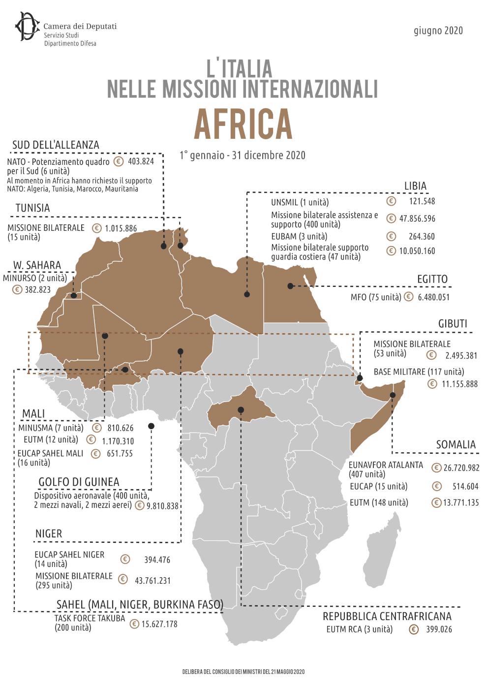 Italian neocolonialism in Africa