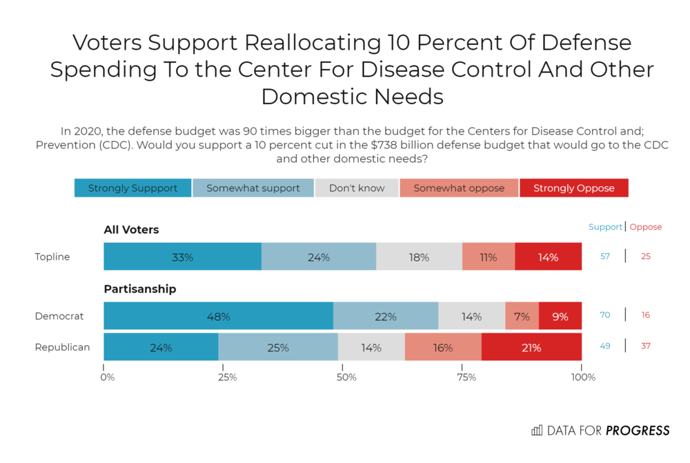 Voters support military spending cuts