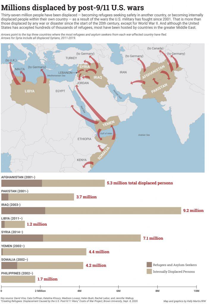 Mapa de refugiados desplazados por las guerras posteriores al 9 de septiembre