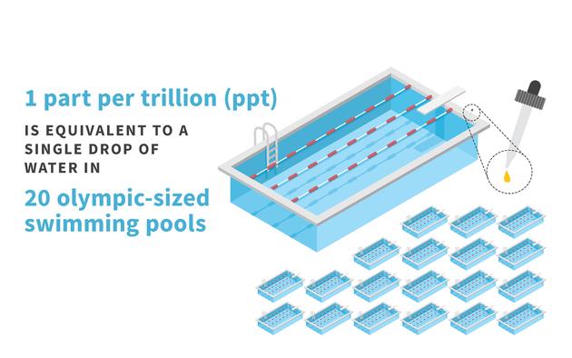 توضيح لأجزاء PFAS لكل مليون